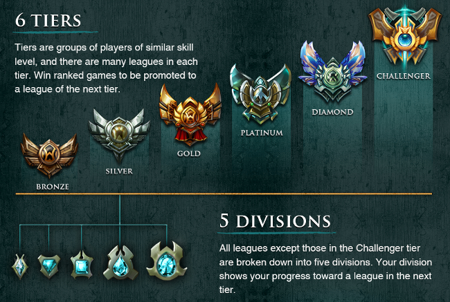 League of Legends League Tiers and Divisions