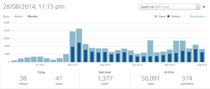50 000 views blog geek ink